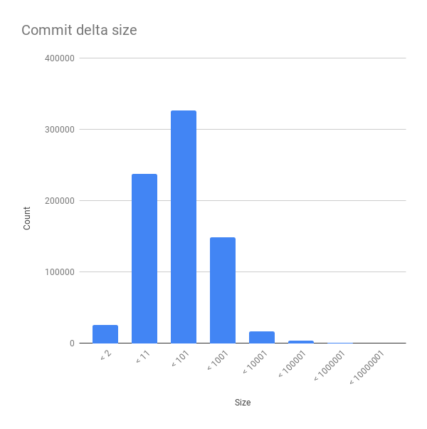 A histogram of the sizes of various OpenStack commits